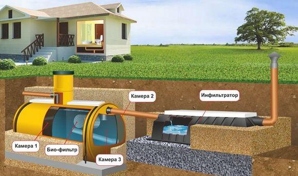 Использование автономной канализации для частного дома