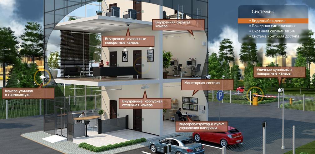 В чем может заключаться безопасность жилья?