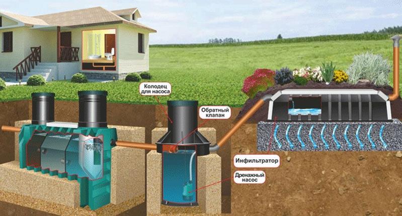 Виды септика для загородного дома. 6 основных правил установки